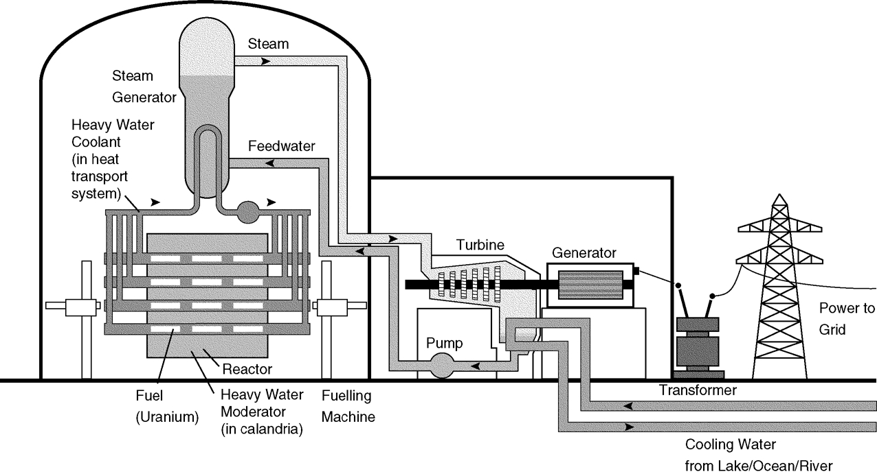 Candu Textbook Power Plant Electrical Diagram